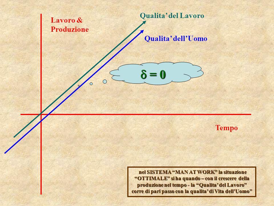  = 0 Qualita' del Lavoro Lavoro & Produzione Qualita' dell'Uomo Tempo