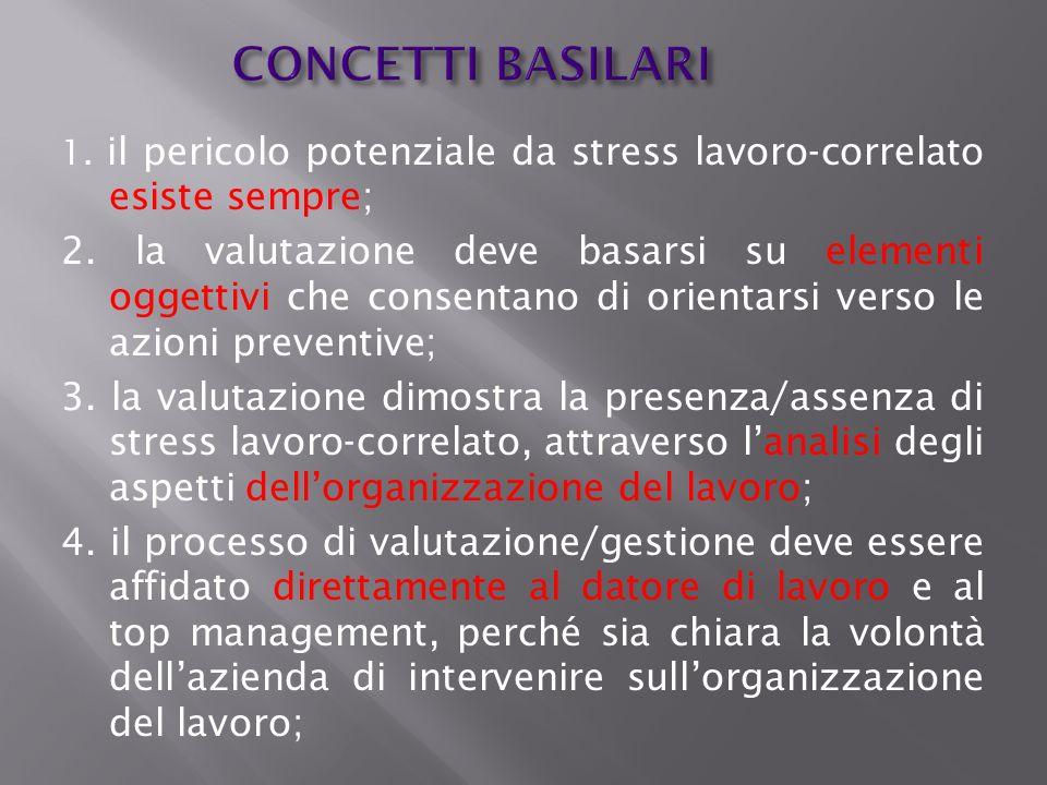 CONCETTI BASILARI1. il pericolo potenziale da stress lavoro-correlato esiste sempre;