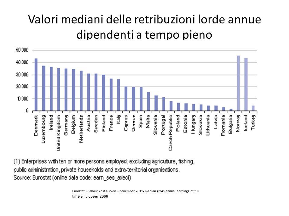 Valori mediani delle retribuzioni lorde annue dipendenti a tempo pieno