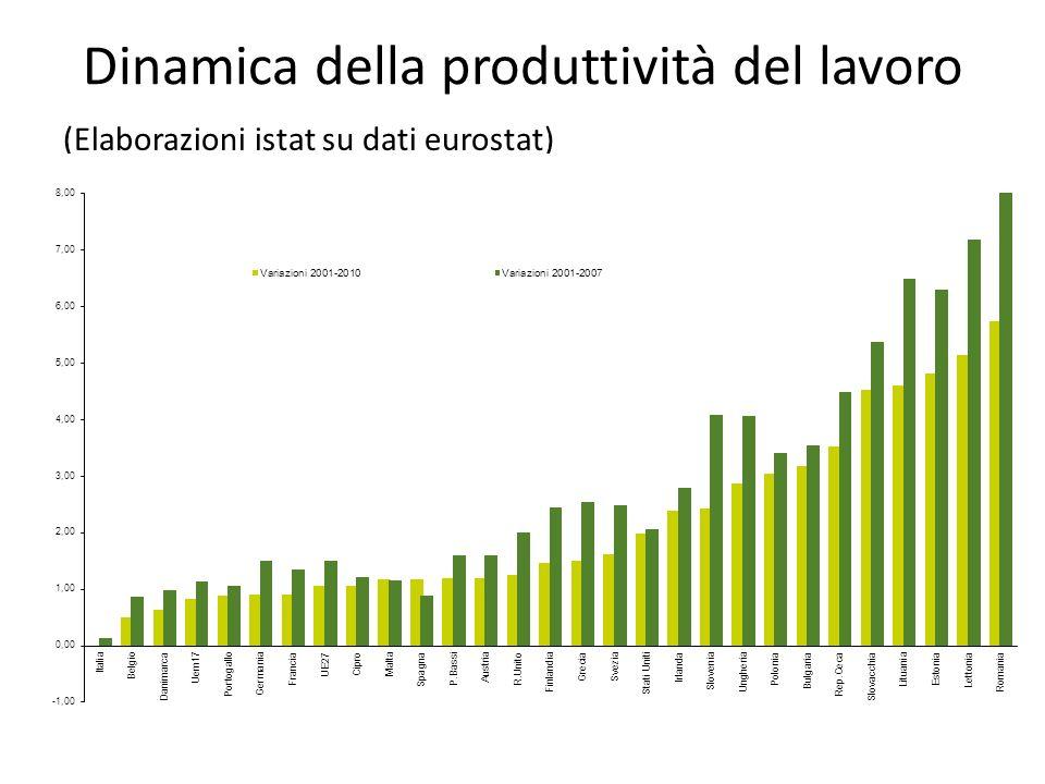 Dinamica della produttività del lavoro