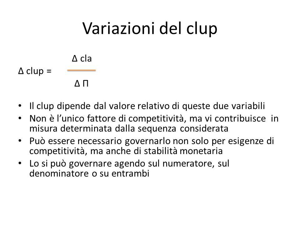 Variazioni del clup Δ cla Δ clup = Δ П