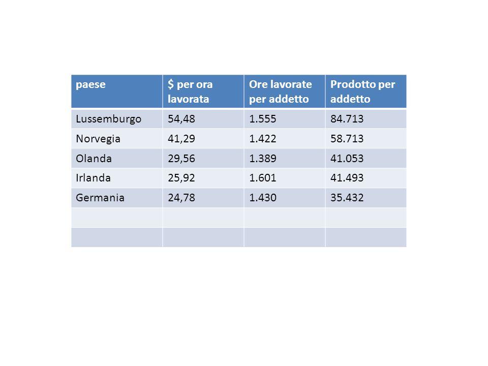 paese $ per ora lavorata. Ore lavorate per addetto. Prodotto per addetto. Lussemburgo. 54,48. 1.555.