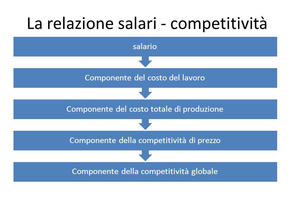 La relazione salari - competitività