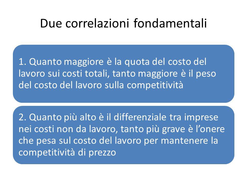 Due correlazioni fondamentali