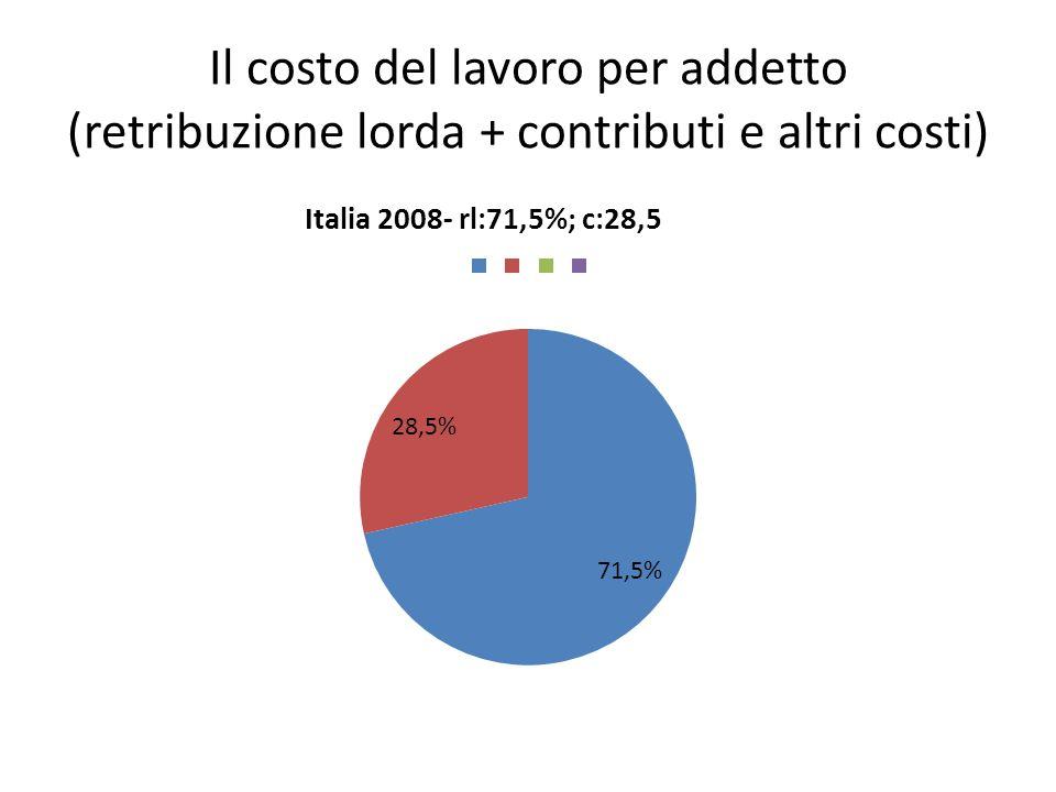 Il costo del lavoro per addetto (retribuzione lorda + contributi e altri costi)