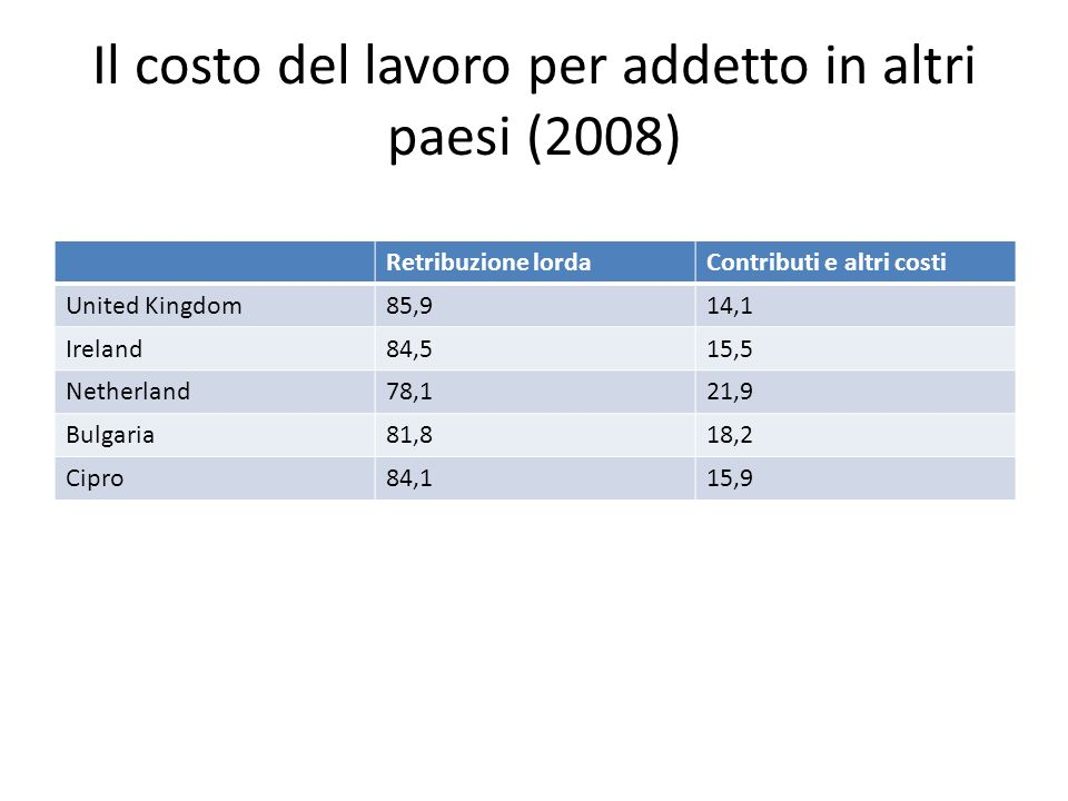 Il costo del lavoro per addetto in altri paesi (2008)