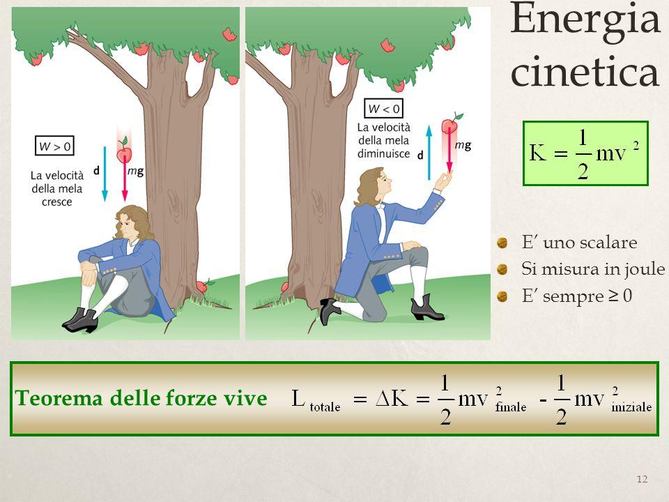Energia cinetica Teorema delle forze vive E' uno scalare