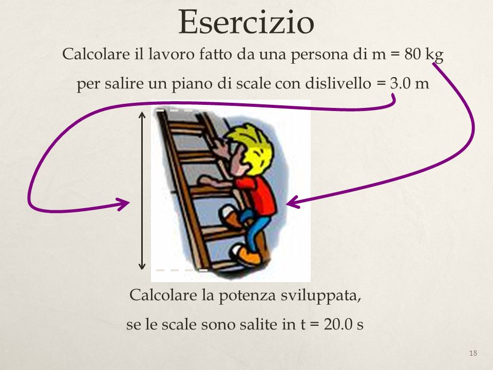 Esercizio Calcolare il lavoro fatto da una persona di m = 80 kg