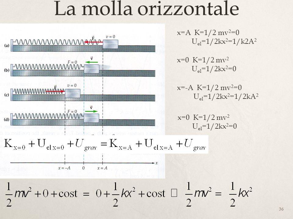 La molla orizzontale … x=A K=1/2 mv2=0 Uel=1/2kx2=1/k2A2 x=0 K=1/2 mv2