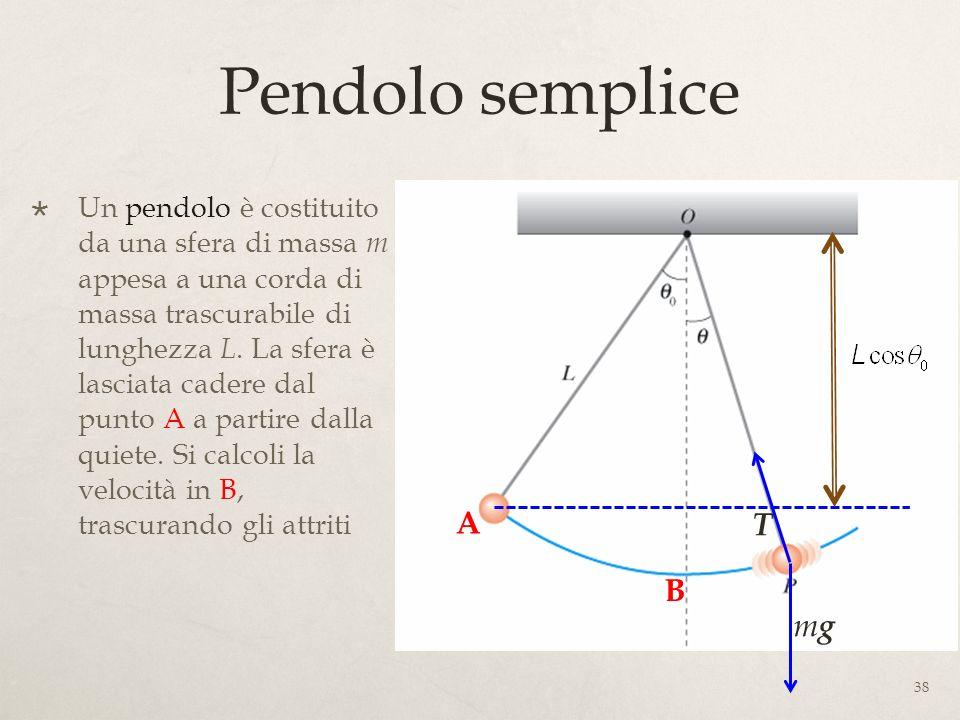 Pendolo semplice A T B mg