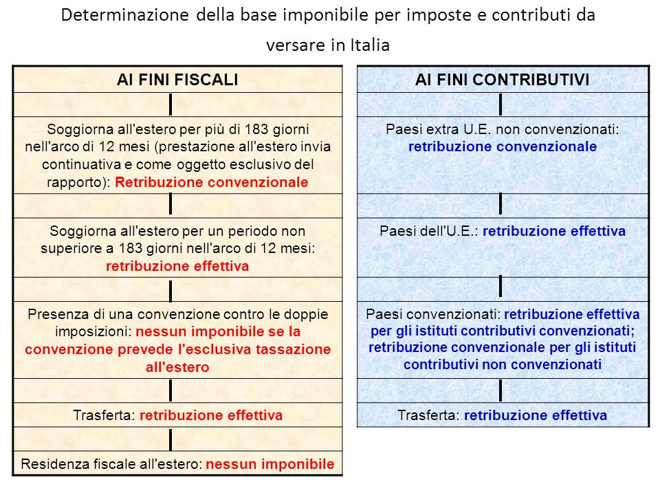 Determinazione della base imponibile per imposte e contributi da versare in Italia