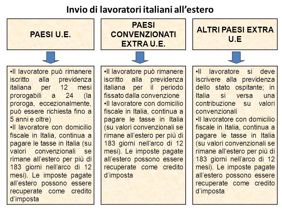 Invio di lavoratori italiani all'estero