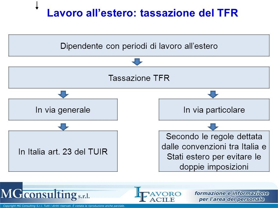 Lavoro all'estero: tassazione del TFR