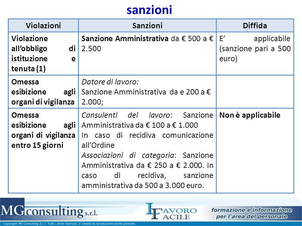 sanzioni Violazioni Sanzioni Diffida