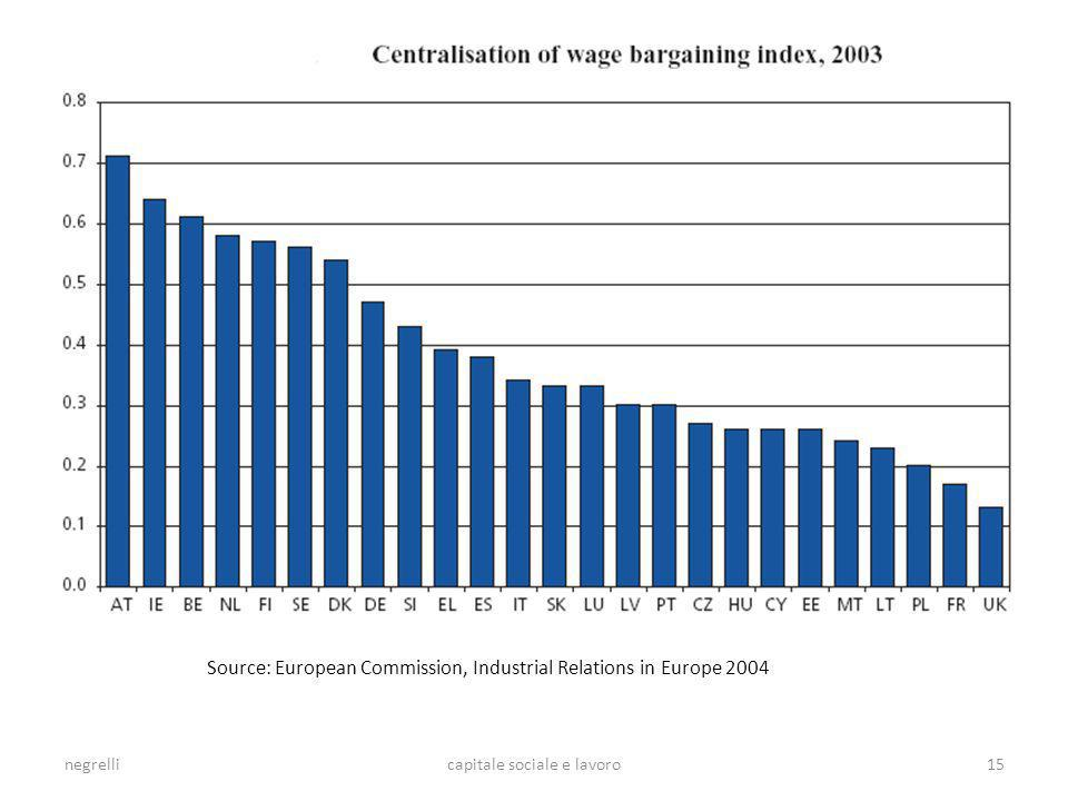 capitale sociale e lavoro