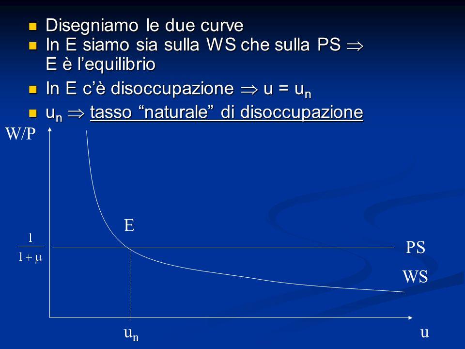 Disegniamo le due curve