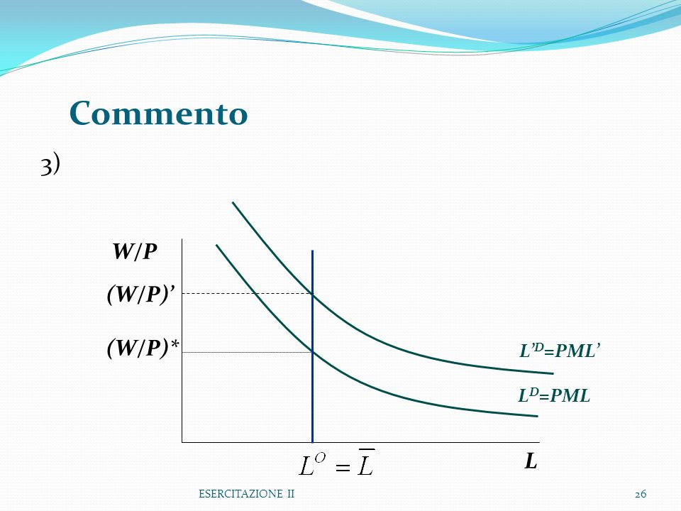 Commento 3) W/P (W/P)' (W/P)* L'D=PML' LD=PML L ESERCITAZIONE II