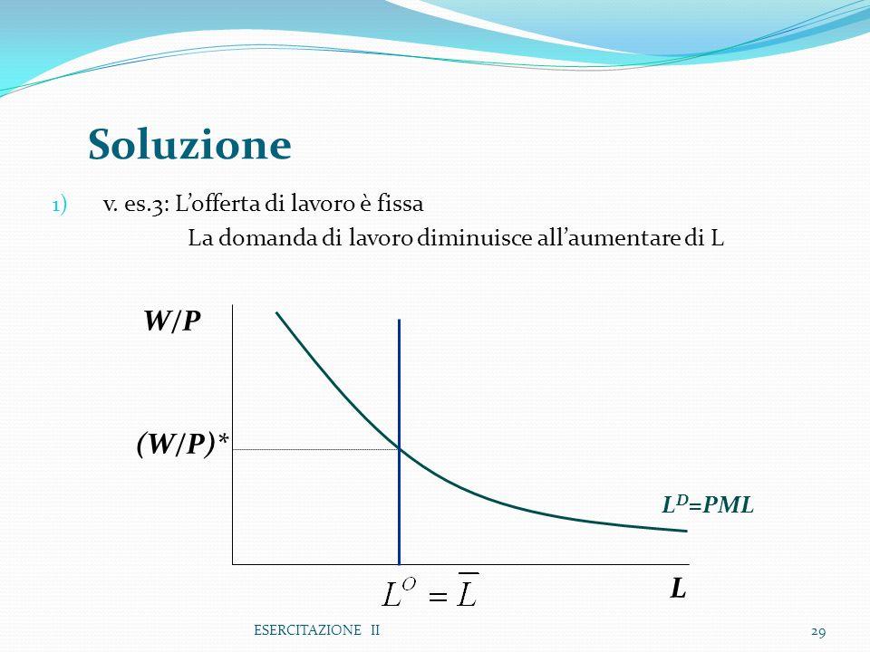 Soluzione W/P (W/P)* L v. es.3: L'offerta di lavoro è fissa