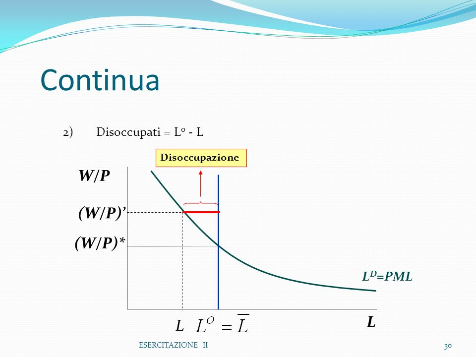 Continua W/P (W/P)' (W/P)* L L LD=PML 2) Disoccupati = Lo - L