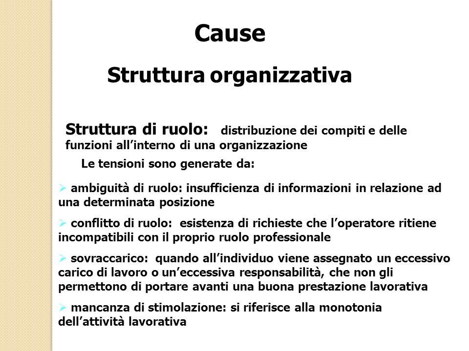 Cause Struttura organizzativa