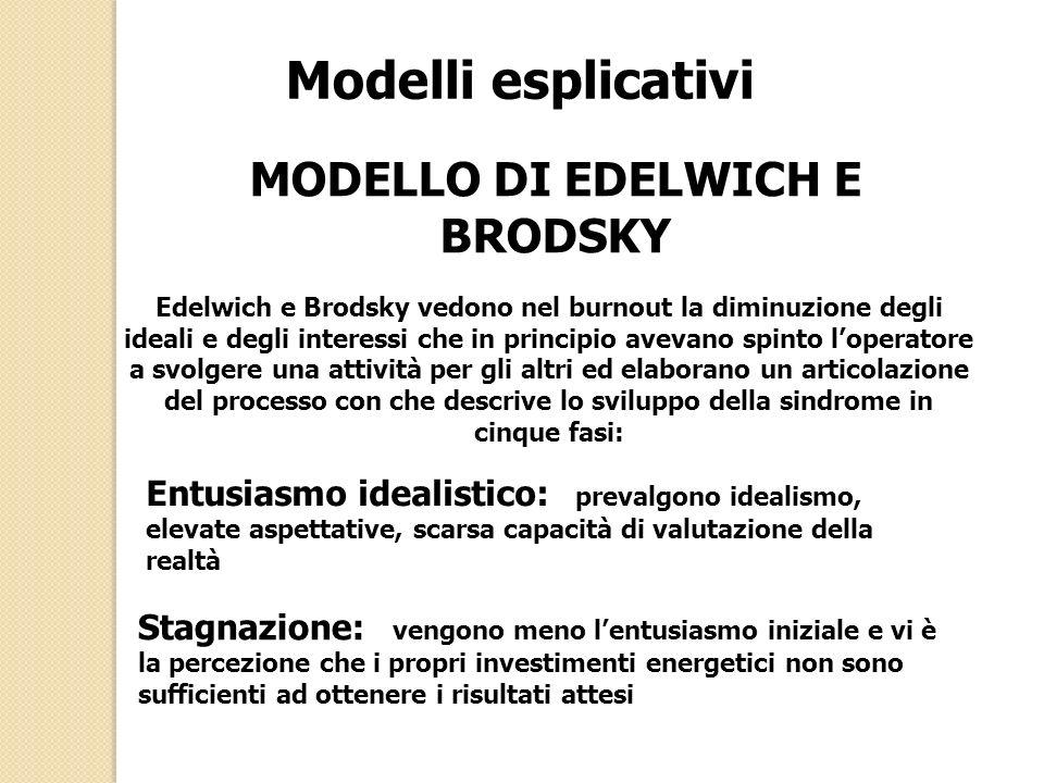 MODELLO DI EDELWICH E BRODSKY