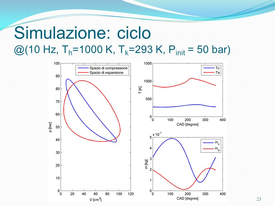 Simulazione: ciclo @(10 Hz, Th=1000 K, Tk=293 K, Pinit = 50 bar)