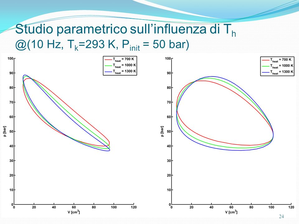 Studio parametrico sull'influenza di Th @(10 Hz, Tk=293 K, Pinit = 50 bar)