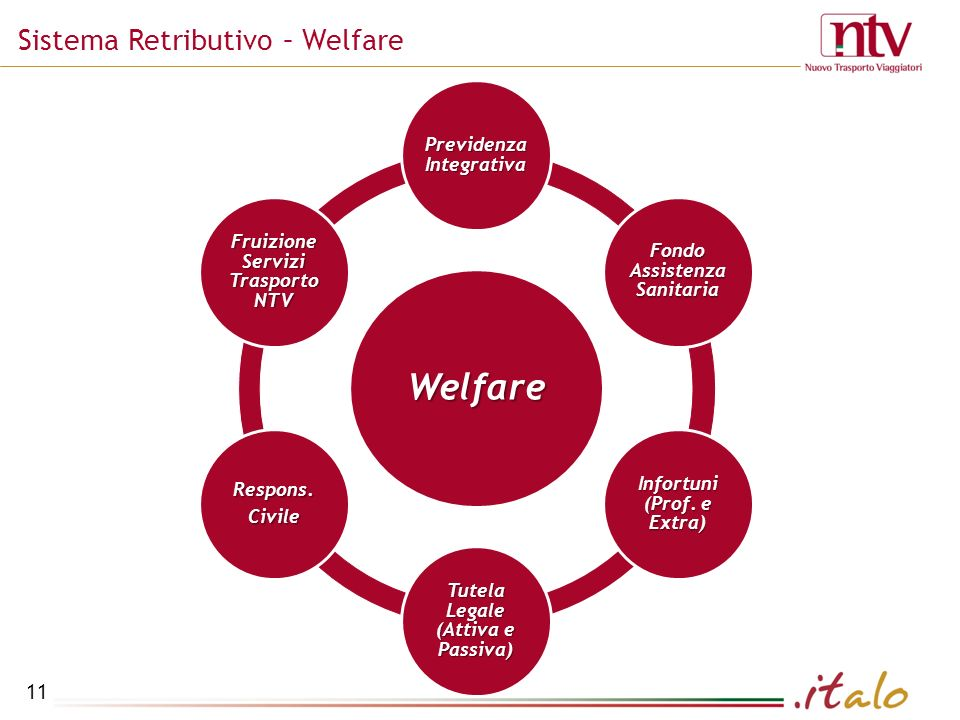 Welfare Sistema Retributivo – Welfare Previdenza Integrativa