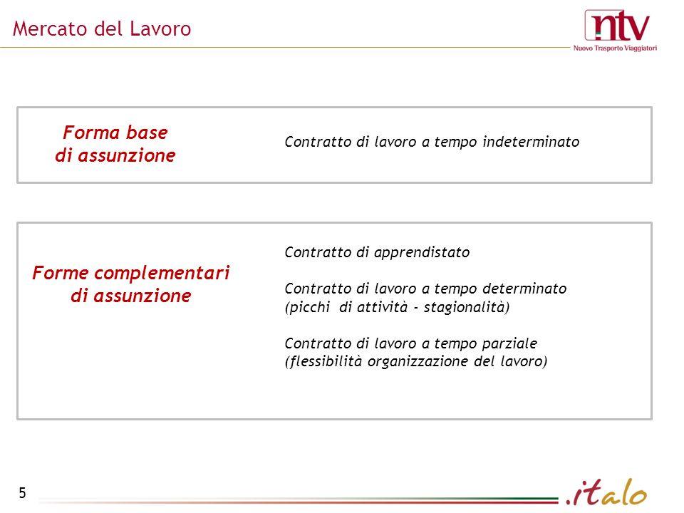 Mercato del Lavoro Forma base di assunzione Forme complementari