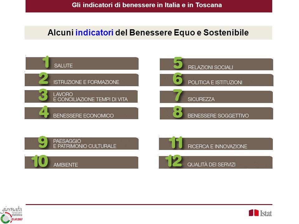 Alcuni indicatori del Benessere Equo e Sostenibile
