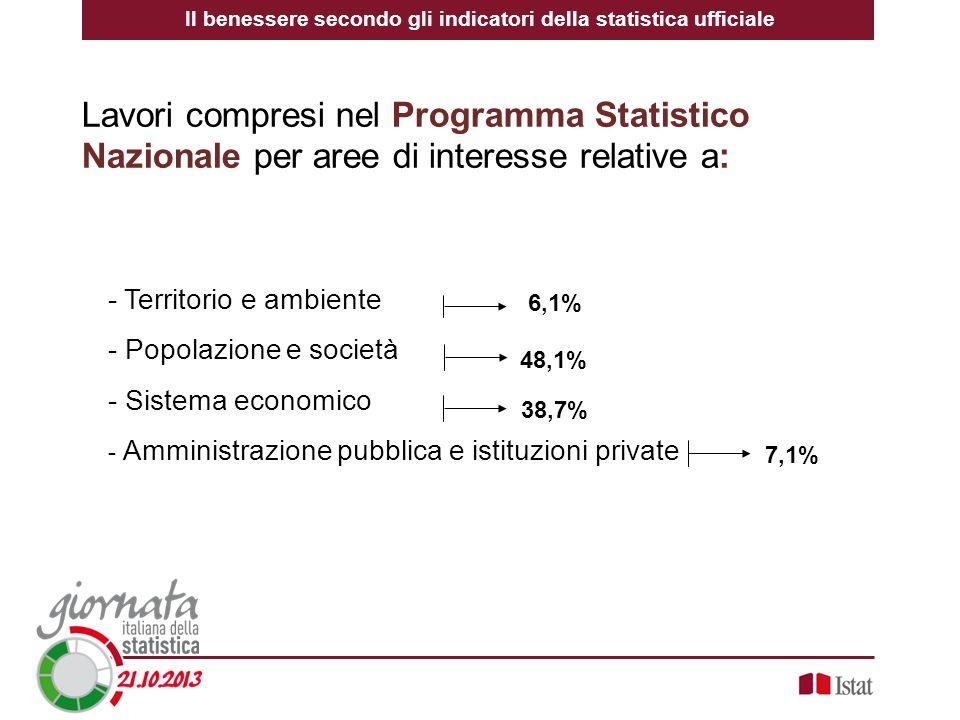 Il benessere secondo gli indicatori della statistica ufficiale