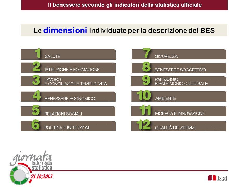 Le dimensioni individuate per la descrizione del BES