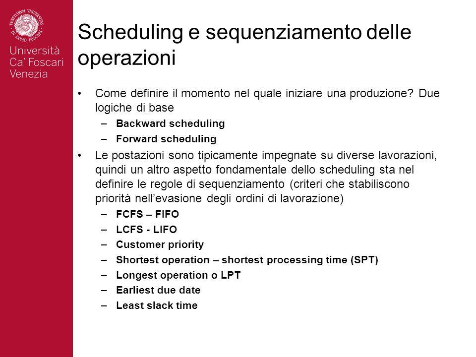 Scheduling e sequenziamento delle operazioni