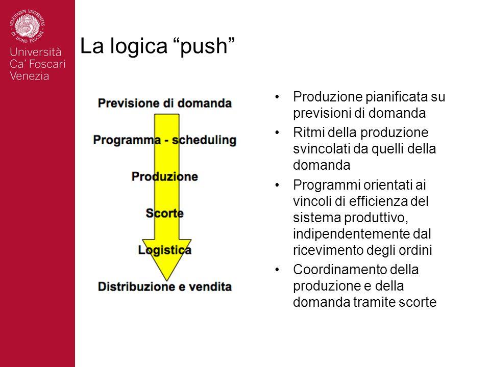 La logica push Produzione pianificata su previsioni di domanda