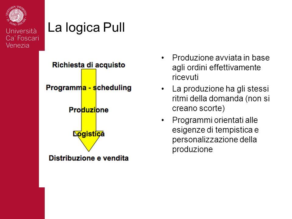 La logica Pull Produzione avviata in base agli ordini effettivamente ricevuti.
