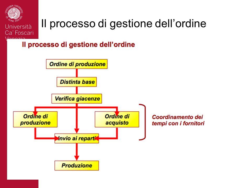 Il processo di gestione dell'ordine