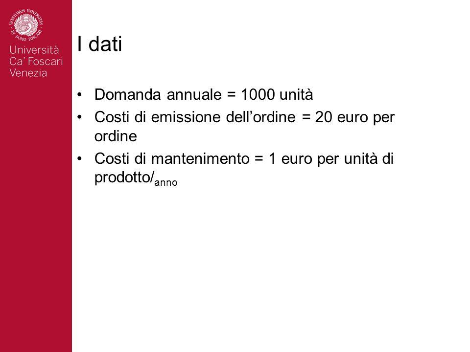 I dati Domanda annuale = 1000 unità
