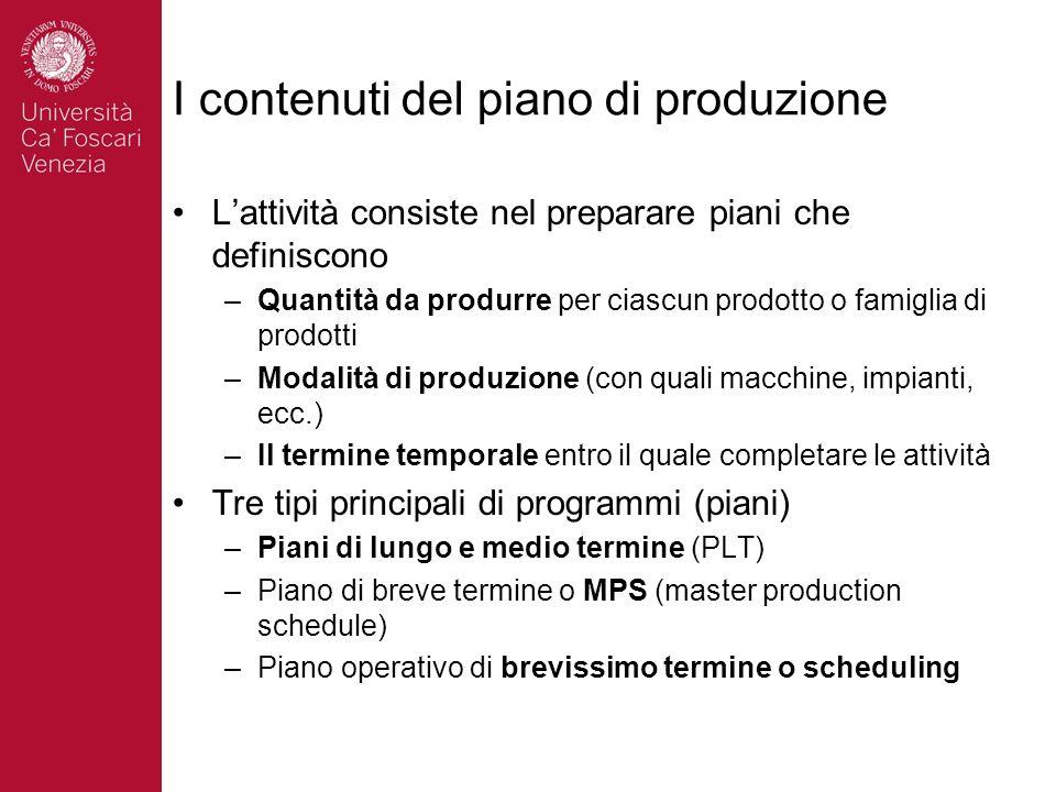 I contenuti del piano di produzione