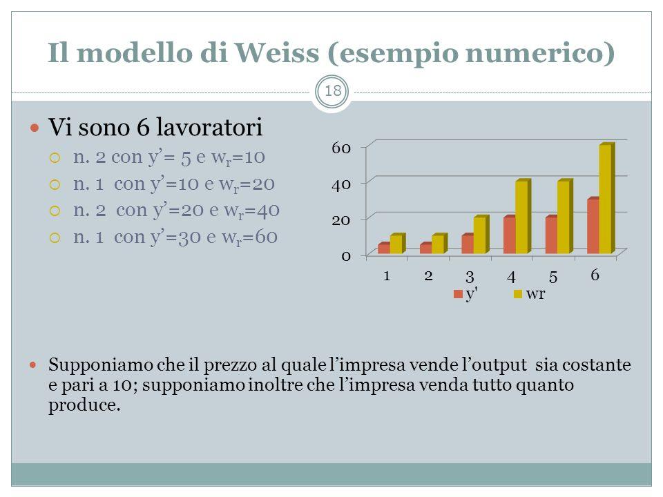 Il modello di Weiss (esempio numerico)
