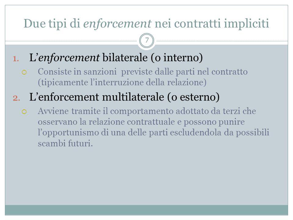 Due tipi di enforcement nei contratti impliciti