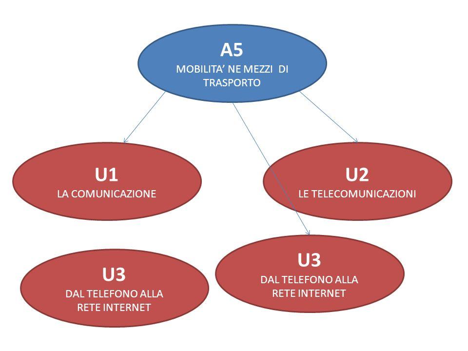 A5 U1 U2 U3 U3 MOBILITA' NE MEZZI DI TRASPORTO LA COMUNICAZIONE