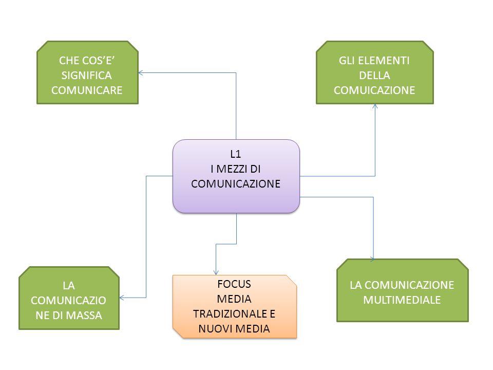 CHE COS'E' SIGNIFICA COMUNICARE GLI ELEMENTI DELLA COMUICAZIONE