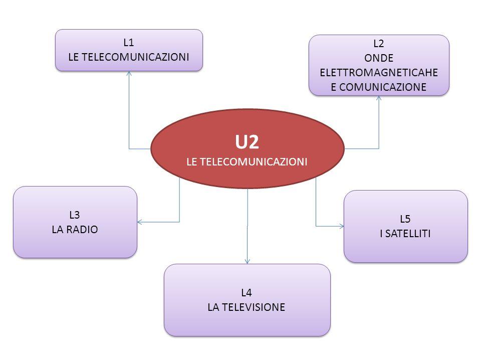 ONDE ELETTROMAGNETICAHE E COMUNICAZIONE