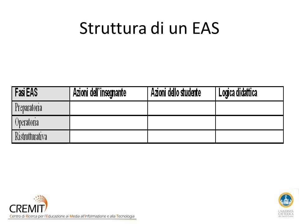 Struttura di un EAS