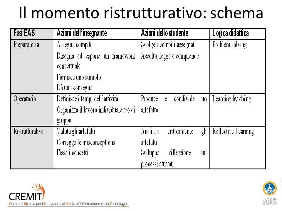 Il momento ristrutturativo: schema
