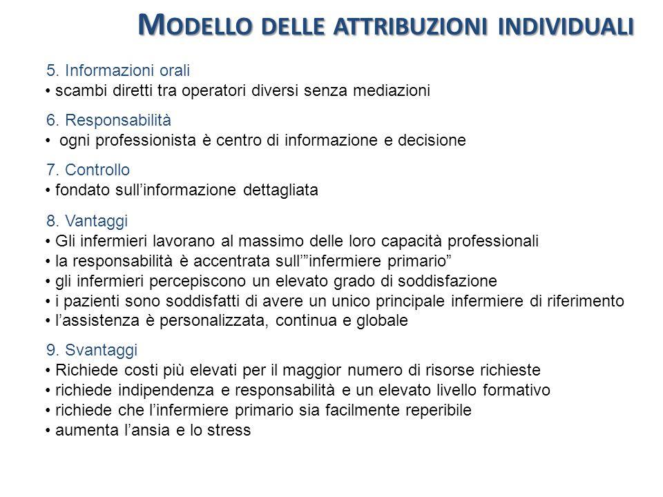 Modello delle attribuzioni individuali