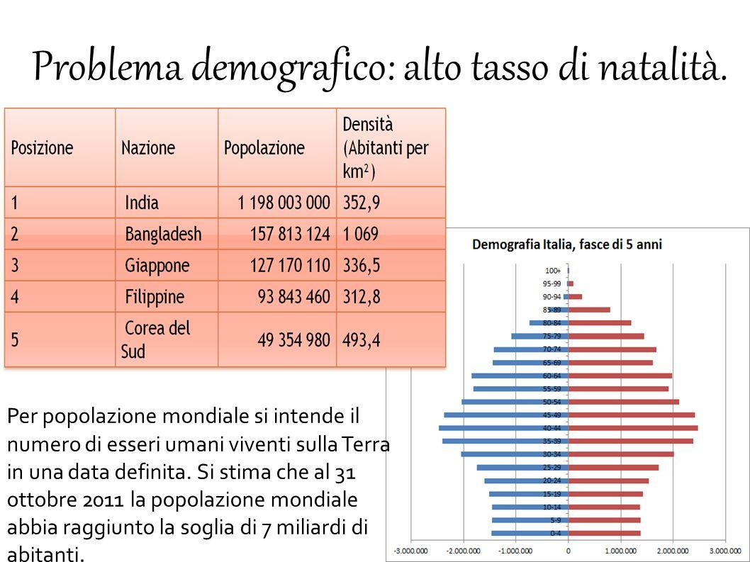 Problema demografico: alto tasso di natalità.
