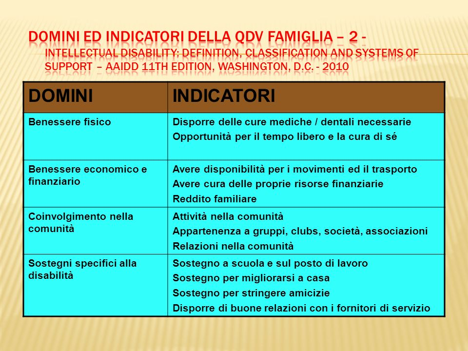 Domini ed Indicatori della QdV Famiglia – 2 - Intellectual Disability: Definition, Classification and Systems of Support – AAIDD 11th Edition, Washington, D.C. - 2010