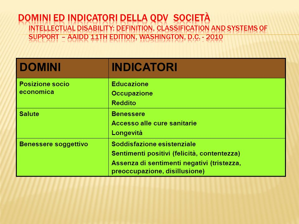 Domini ed Indicatori della QdV Società Intellectual Disability: Definition, Classification and Systems of Support – AAIDD 11th Edition, Washington, D.C. - 2010