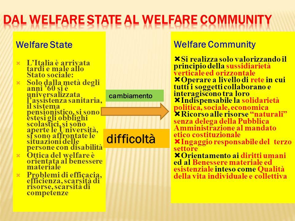 Dal Welfare State al Welfare Community